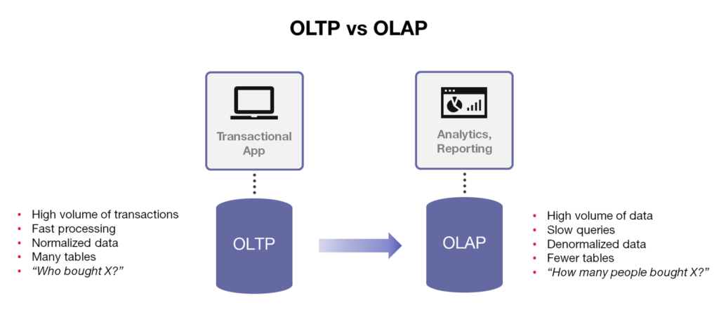 difference between olap and oltp