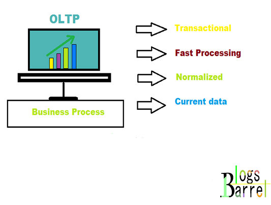 oltp meaning uses