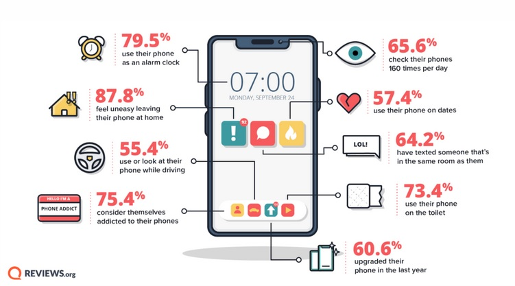 Smartphone addiction statistics America